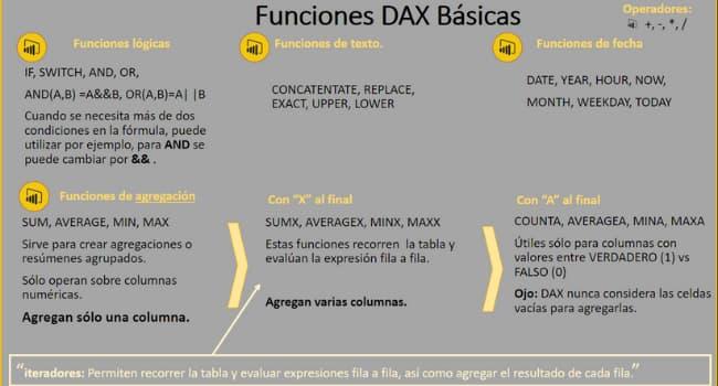 Funciones DAX Básicas