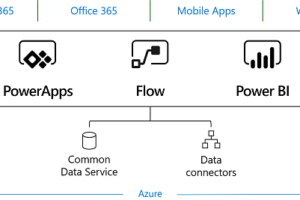 Qué es Microsoft Power Platform