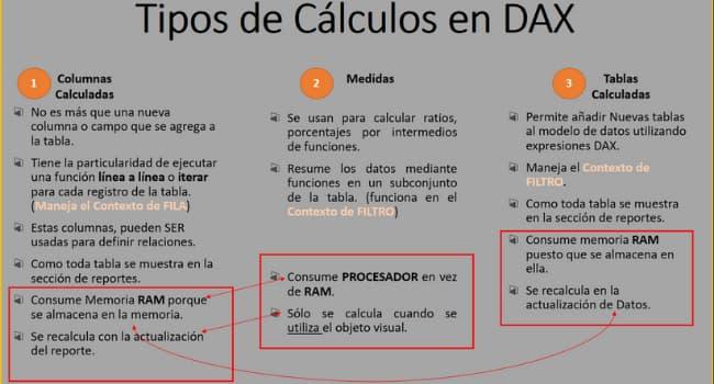 Tipos de Cálculos en DAX