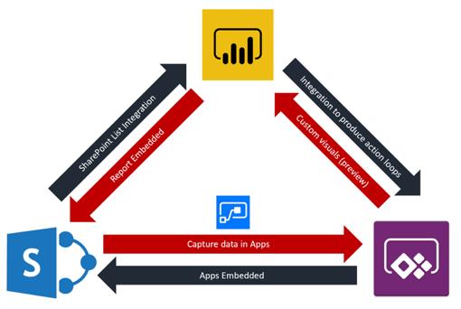 Sharepoint-Power-Platform